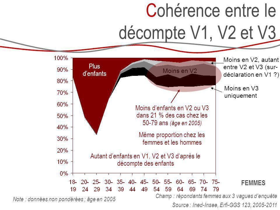 Cohérence entre le décompte V1, V2 et V3 Champ : répondants femmes aux 3 vagues denquête Source : Ined-Insee, Erfi-GGS 123, 2005-2011 Note : données n