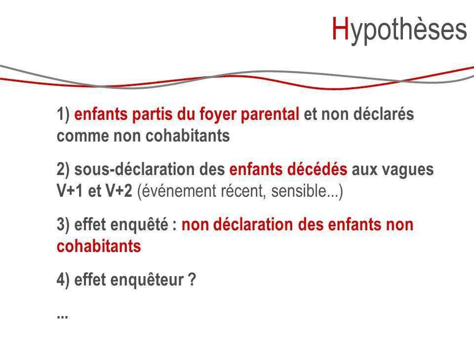 Hypothèses 1) enfants partis du foyer parental et non déclarés comme non cohabitants 2) sous-déclaration des enfants décédés aux vagues V+1 et V+2 (év
