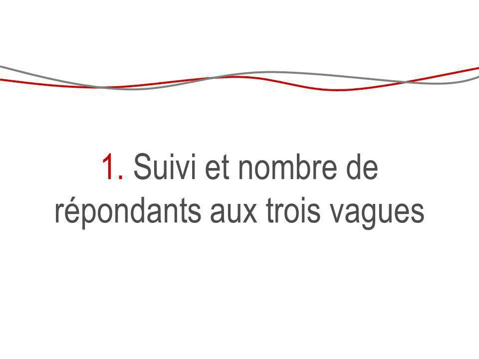 Cohérence entre le décompte V1, V2 et V3 Champ : répondants femmes aux 3 vagues denquête Source : Ined-Insee, Erfi-GGS 123, 2005-2011 Note : données non pondérées ; âge en 2005 FEMMES Autant denfants en V1, V2 et V3 daprès le décompte des enfants Plus denfants Moins en V2, autant entre V2 et V3 (sur- déclaration en V1 ?) Moins en V2 Moins en V3 uniquement Moins denfants en V2 ou V3 dans 21 % des cas chez les 50-79 ans (âge en 2005) Même proportion chez les femmes et les hommes