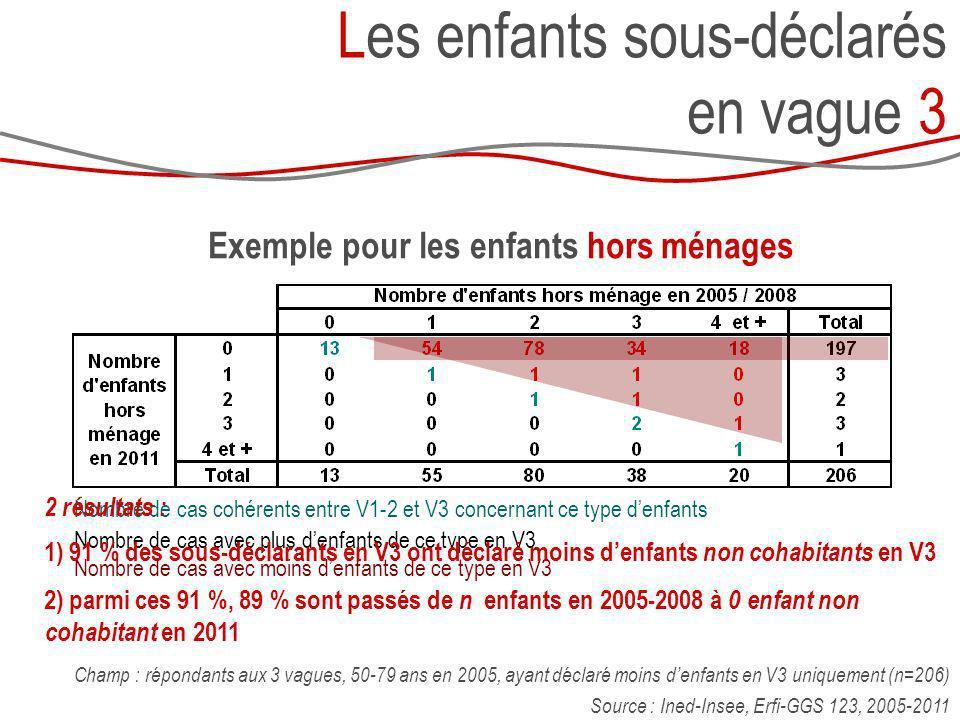Les enfants sous-déclarés en vague 3 Nombre de cas cohérents entre V1-2 et V3 concernant ce type denfants Nombre de cas avec moins denfants de ce type