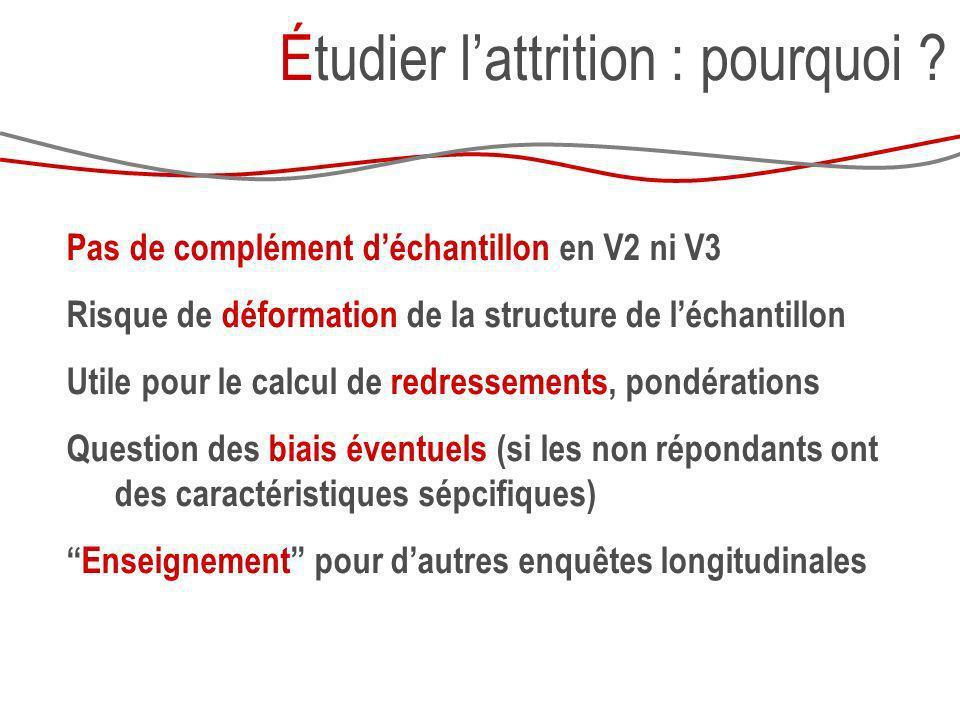 Pas de complément déchantillon en V2 ni V3 Risque de déformation de la structure de léchantillon Utile pour le calcul de redressements, pondérations Q