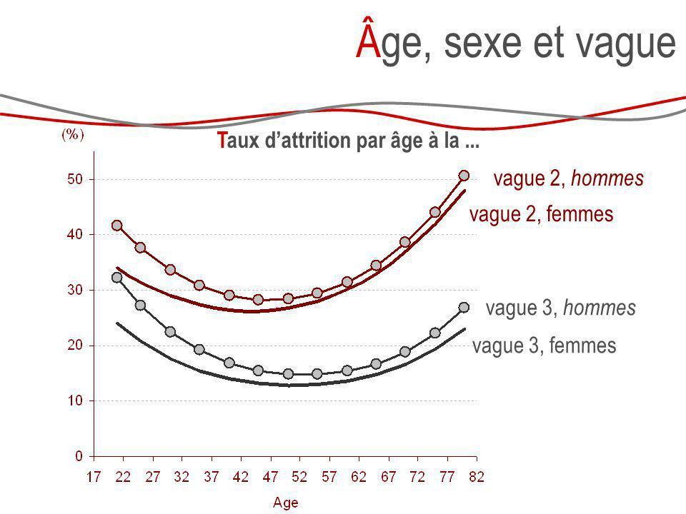 Taux dattrition par âge à la... Âge, sexe et vague vague 2, hommes vague 3, hommes vague 2, femmes vague 3, femmes
