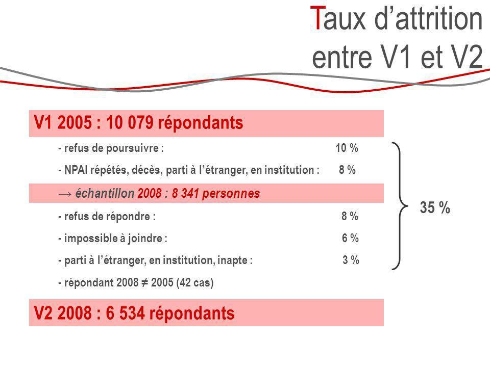 V2 2008 : 6 534 répondants - refus de poursuivre : 3 % échantillon 2011 : 6 248 répondants à V2 - refus : 322 (5%) - IAJ :226 (4%) - inapte :117 (2%) - hors champ :150 (2%) V3 2011 : 5 433 V123 Taux dattrition entre V1 et V3 13 % 1 274 non répondants à V2 396 (31%) 377 (30%) 73 (6%) 80 (6%) 348 V1-3 V3 2011 : 5 781 répondants (ayant répondu à V1 et V3) soit une attrition de 43 % en 6 ans 73 %