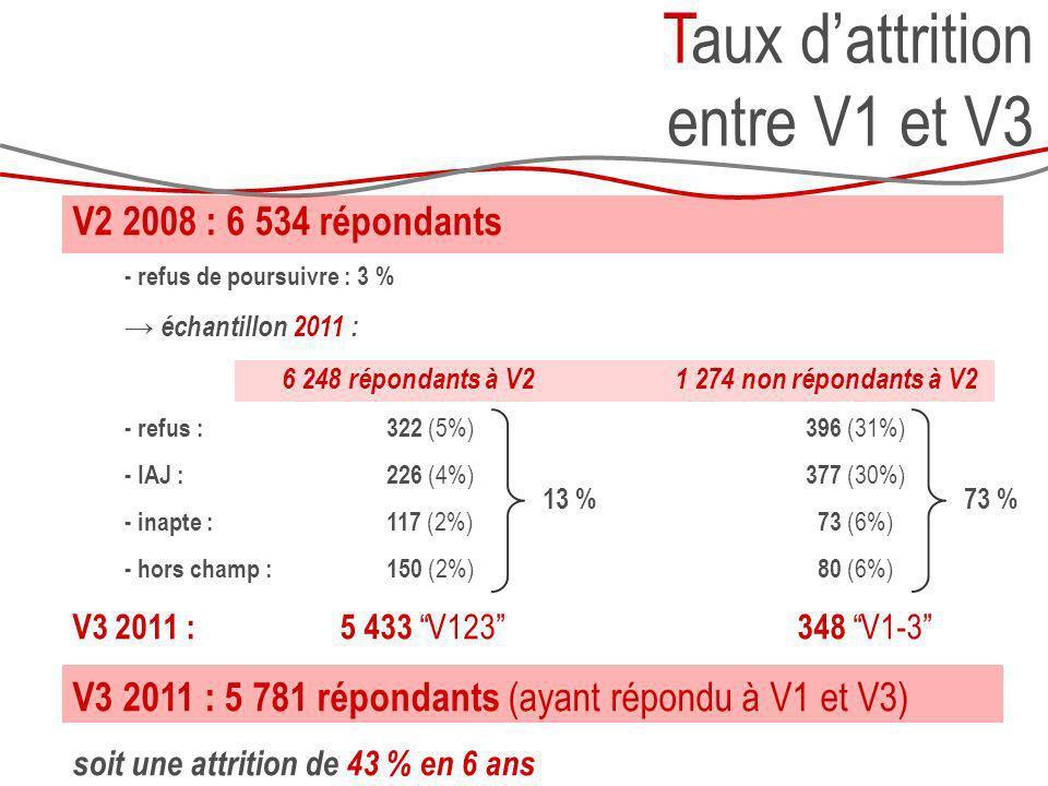 V2 2008 : 6 534 répondants - refus de poursuivre : 3 % échantillon 2011 : 6 248 répondants à V2 - refus : 322 (5%) - IAJ :226 (4%) - inapte :117 (2%)