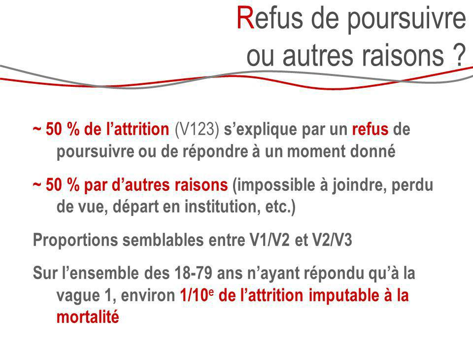 Refus de poursuivre ou autres raisons ? ~ 50 % de lattrition (V123) sexplique par un refus de poursuivre ou de répondre à un moment donné ~ 50 % par d