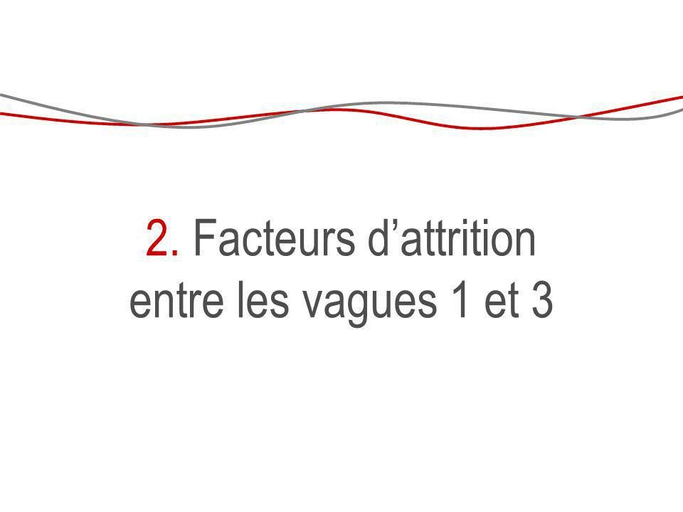 Par contre : plus deffet chez les non diplômés, les locataires, en région méditerranéenne ni de la longueur du questionnaire (effet de sélection) Par contre, on retrouve le même effet entre V2 / V3...