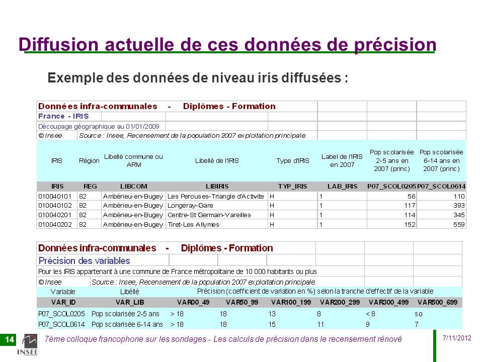 7/11/2012 7ème colloque francophone sur les sondages - Les calculs de précision dans le recensement rénové 14 Diffusion actuelle de ces données de pré