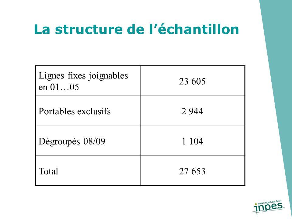 La structure de léchantillon Lignes fixes joignables en 01…05 23 605 Portables exclusifs2 944 Dégroupés 08/091 104 Total27 653