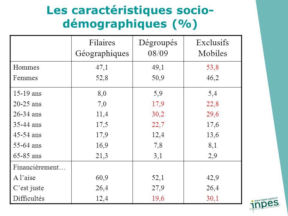 Les caractéristiques socio- démographiques (%) Filaires Géographiques Dégroupés 08/09 Exclusifs Mobiles Hommes Femmes 47,1 52,8 49,1 50,9 53,8 46,2 15