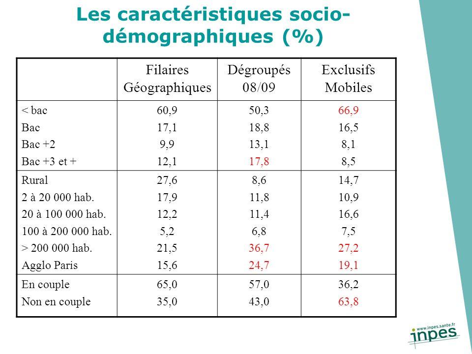 Les caractéristiques socio- démographiques (%) Filaires Géographiques Dégroupés 08/09 Exclusifs Mobiles < bac Bac Bac +2 Bac +3 et + 60,9 17,1 9,9 12,