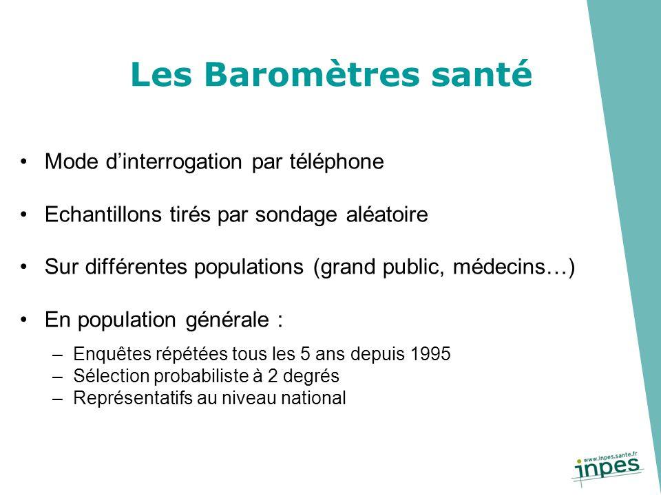 Les Baromètres santé Mode dinterrogation par téléphone Echantillons tirés par sondage aléatoire Sur différentes populations (grand public, médecins…)