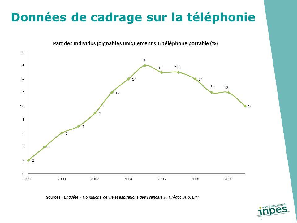Données de cadrage sur la téléphonie Sources : Enquête « Conditions de vie et aspirations des Français », Crédoc, ARCEP ;