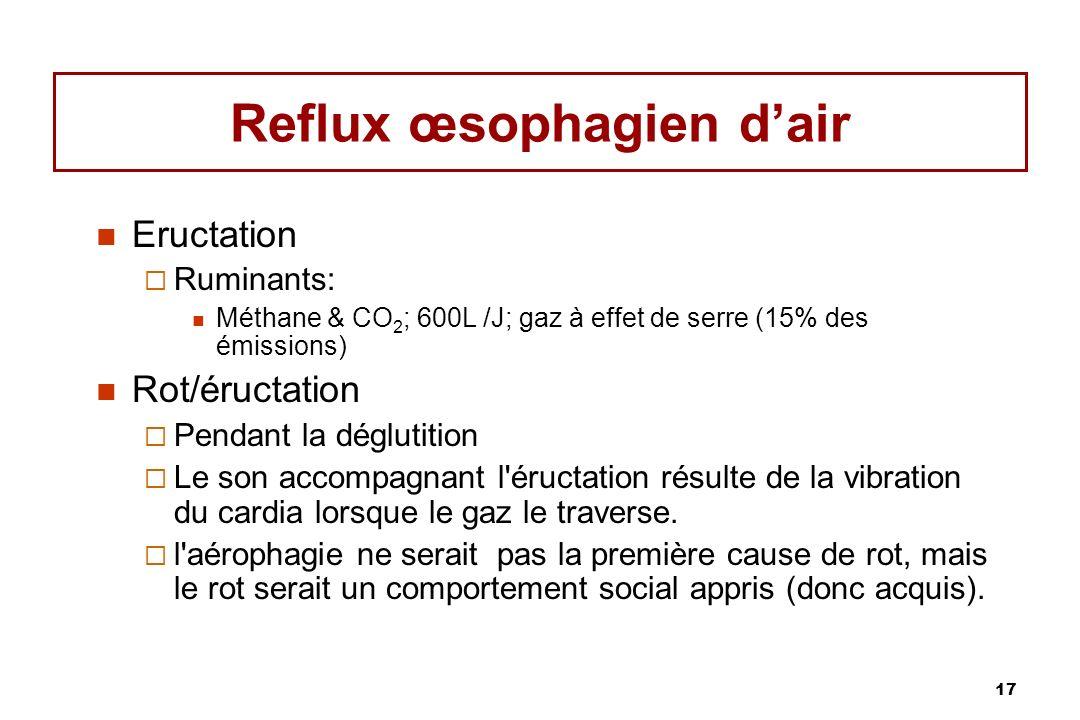 17 Reflux œsophagien dair Eructation Ruminants: Méthane & CO 2 ; 600L /J; gaz à effet de serre (15% des émissions) Rot/éructation Pendant la déglutiti