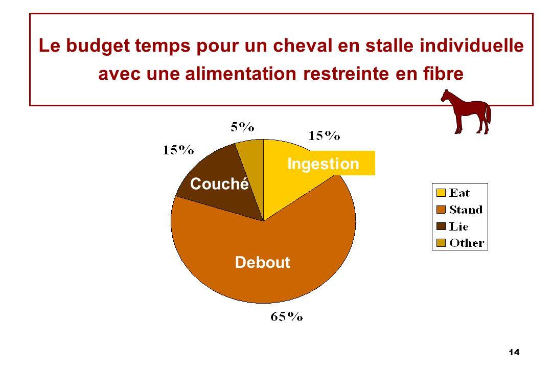14 Le budget temps pour un cheval en stalle individuelle avec une alimentation restreinte en fibre Debout Ingestion Couché