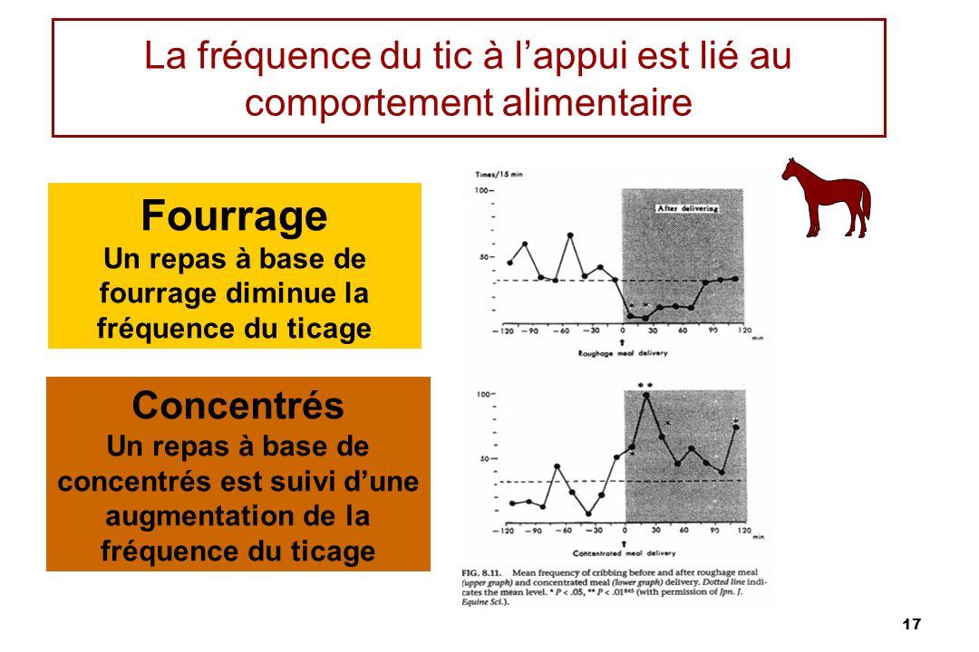 17 La fréquence du tic à lappui est lié au comportement alimentaire Fourrage Un repas à base de fourrage diminue la fréquence du ticage Concentrés Un repas à base de concentrés est suivi dune augmentation de la fréquence du ticage