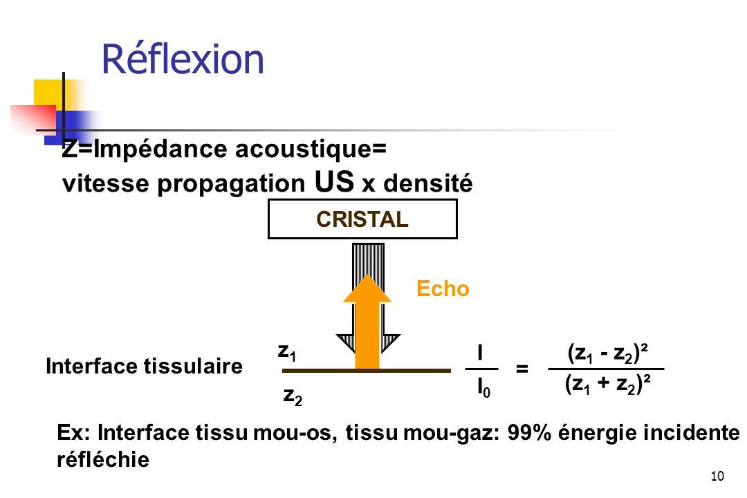10 Z=Impédance acoustique= vitesse propagation US x densité Z=Impédance acoustique= vitesse propagation US x densité CRISTAL Echo Interface tissulaire