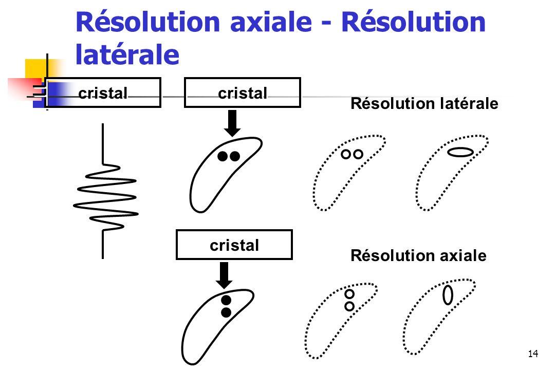14 cristal Résolution latérale Résolution axiale Résolution axiale - Résolution latérale
