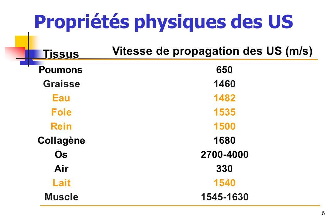 6 Vitesse de propagation des US (m/s) Tissus Poumons Graisse Eau Foie Rein Collagène Os Air Lait Muscle 650 1460 1482 1535 1500 1680 2700-4000 330 154