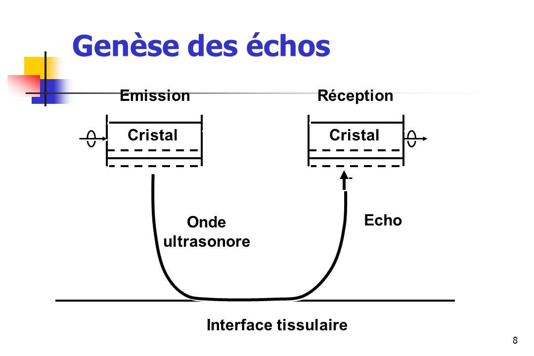 9 Ex: Interface graisse (z=1.33 10 6 )-muscle (z=1.7 10 6 ): 1.5% énergie incidente réfléchie Z=Impédance acoustique= vitesse propagation US x densité Z=Impédance acoustique= vitesse propagation US x densité CRISTAL Echo Interface tissulaire z1z1 z1z1 z2z2 z2z2 I I I0I0 I0I0 = = (z 1 - z 2 )² (z 1 + z 2 )² Réflexion