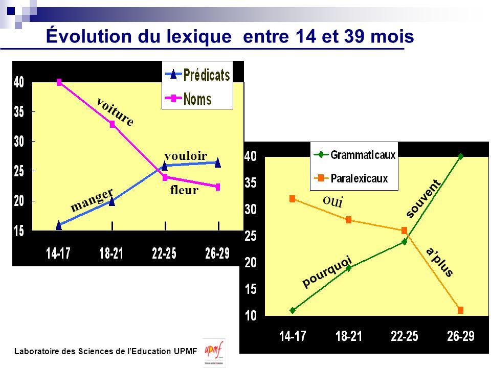 Évolution du lexique entre 14 et 39 mois aplus pourquoi souvent oui voiture manger vouloir fleur en mois Laboratoire des Sciences de lEducation UPMF