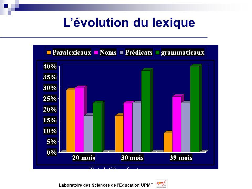 Lévolution du lexique Total 60 enfants Laboratoire des Sciences de lEducation UPMF
