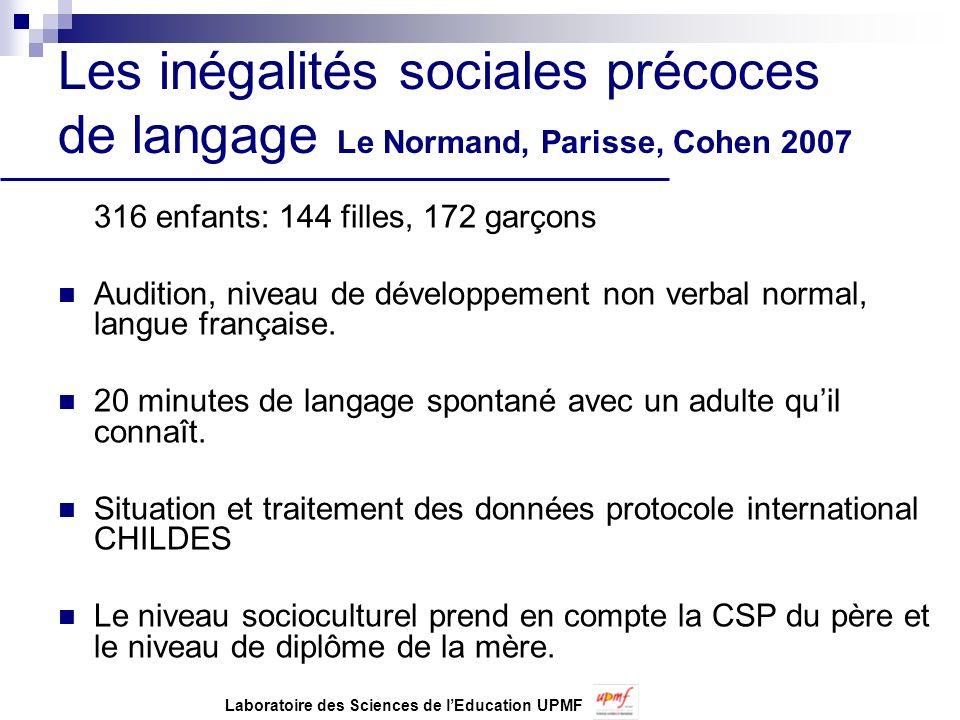 Les inégalités sociales précoces de langage Le Normand, Parisse, Cohen 2007 316 enfants: 144 filles, 172 garçons Audition, niveau de développement non