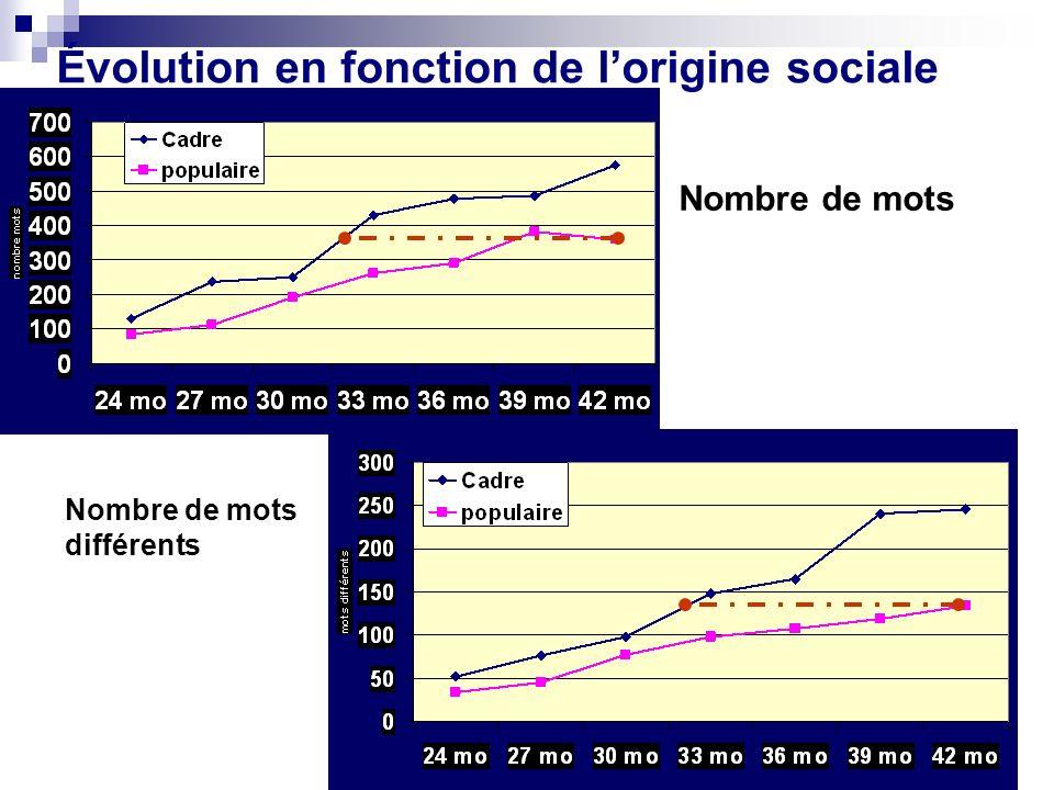 Évolution en fonction de lorigine sociale Nombre de mots Nombre de mots différents