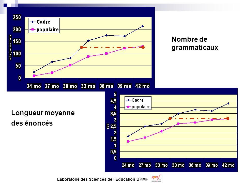 Nombre de grammaticaux Longueur moyenne des énoncés Laboratoire des Sciences de lEducation UPMF