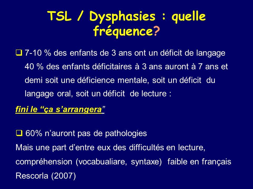 TSL / Dysphasies : quelle fréquence? 7-10 % des enfants de 3 ans ont un déficit de langage 40 % des enfants déficitaires à 3 ans auront à 7 ans et dem