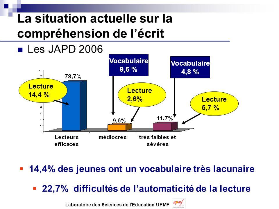 La situation actuelle sur la compréhension de lécrit Les JAPD 2006 14,4% des jeunes ont un vocabulaire très lacunaire Vocabulaire 9,6 % Vocabulaire 4,