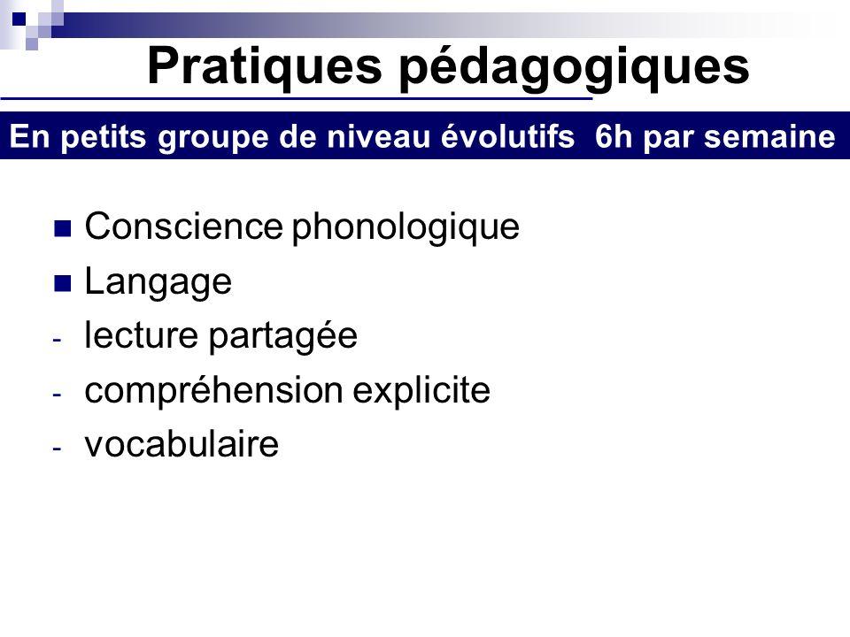 Pratiques pédagogiques Conscience phonologique Langage - lecture partagée - compréhension explicite - vocabulaire En petits groupe de niveau évolutifs