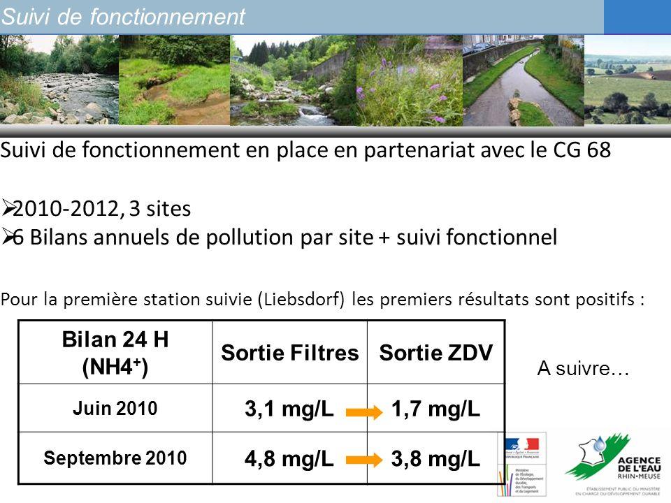 Suivi de fonctionnement en place en partenariat avec le CG 68 2010-2012, 3 sites 6 Bilans annuels de pollution par site + suivi fonctionnel Suivi de f