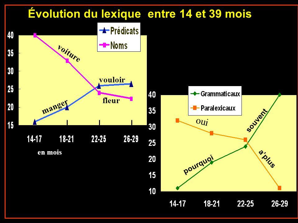 Évolution du lexique entre 14 et 39 mois aplus pourquoi souvent oui voiture manger vouloir fleur en mois