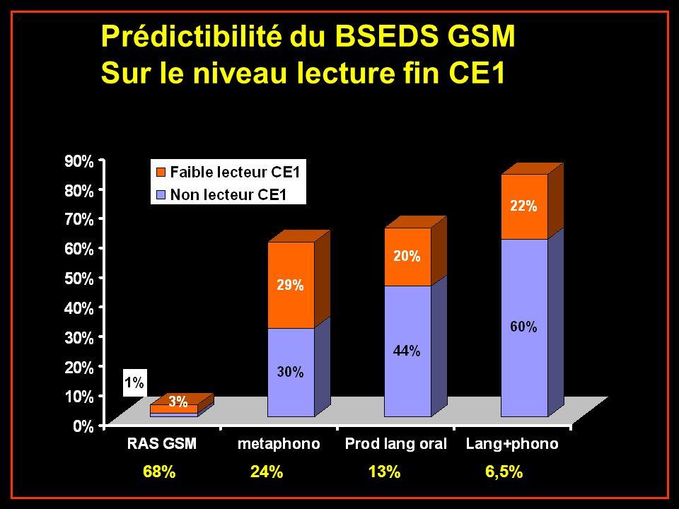 Prédictibilité du BSEDS GSM Sur le niveau lecture fin CE1 68%24%13%6,5%