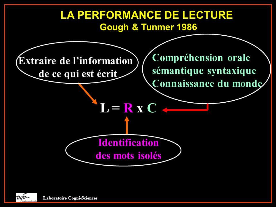 LA PERFORMANCE DE LECTURE Gough & Tunmer 1986 L = R x CL = R x C Extraire de linformation de ce qui est écrit Identification des mots isolés Laboratoi