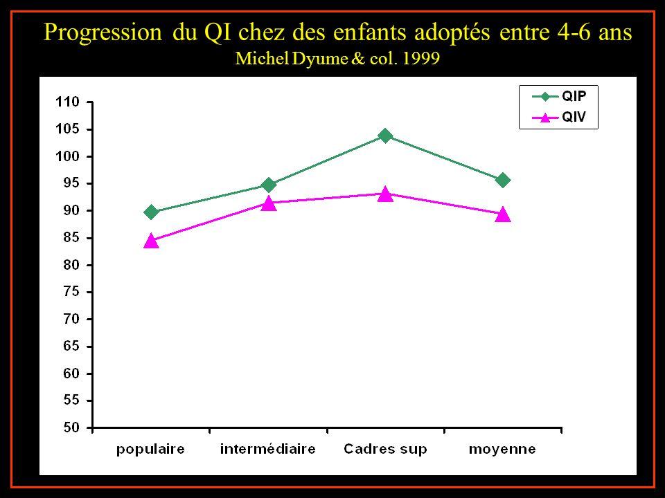 Progression du QI chez des enfants adoptés entre 4-6 ans Michel Dyume & col. 1999 65 enfants carences éducatives QI <86 moy=77 e.t 6.3 différence à 13