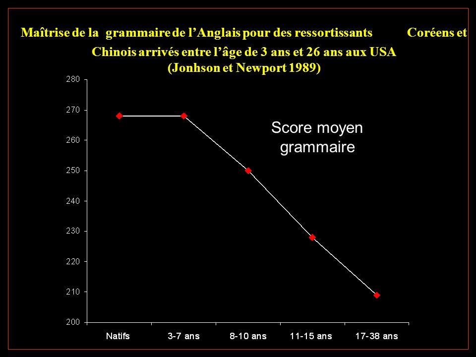 Maîtrise de la grammaire de lAnglais pour des ressortissants Coréens et Chinois arrivés entre lâge de 3 ans et 26 ans aux USA (Jonhson et Newport 1989