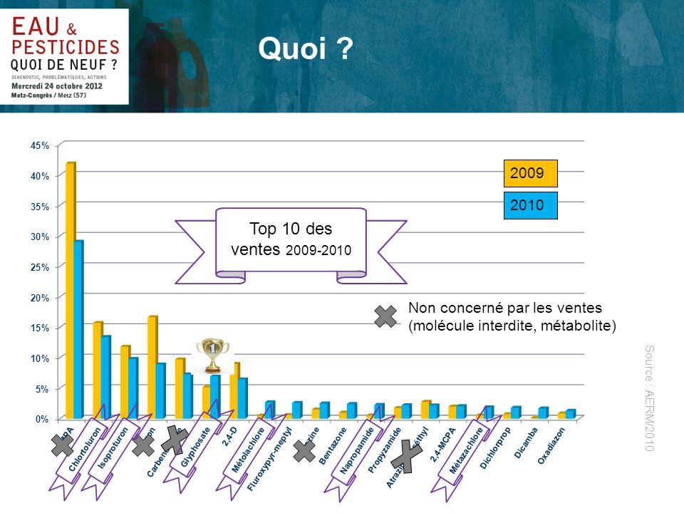 Photo dillustration Quoi ? 2009 2010 Top 10 des ventes 2009-2010 Non concerné par les ventes (molécule interdite, métabolite) Source : AERM/2010