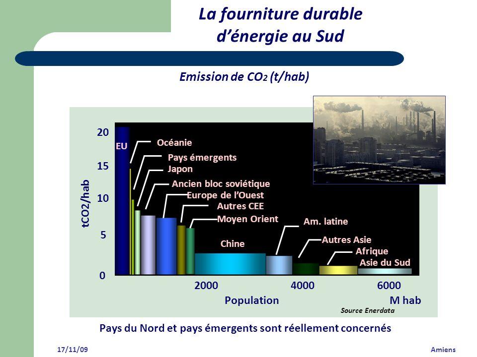 Emission de CO 2 (t/hab) EU 0 5 20 15 10 tCO2/hab 200040006000 Océanie Pays émergents Japon Ancien bloc soviétique Europe de lOuest Autres CEE Am. lat