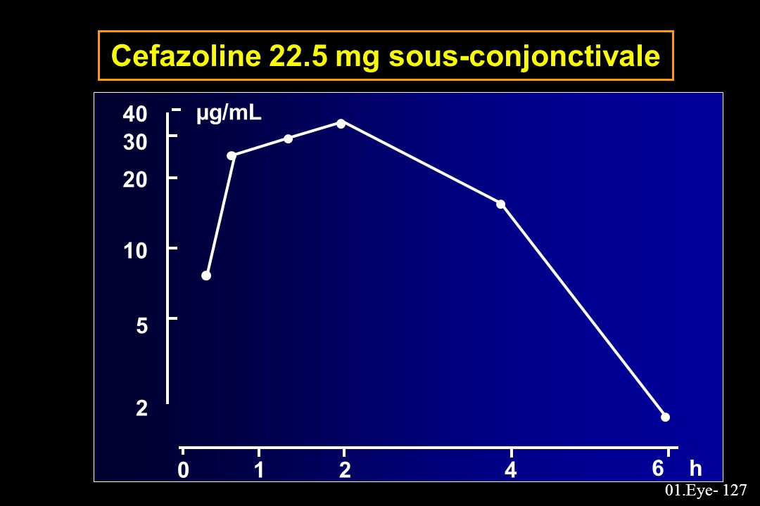 01.Eye- 127 Cefazoline 22.5 mg sous-conjonctivale 40 30 20 10 5 2 0124 6 h µg/mL