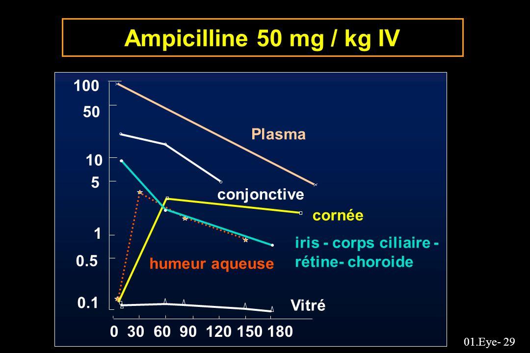 01.Eye- 29 Ampicilline 50 mg / kg IV Plasma conjonctive cornée humeur aqueuse iris - corps ciliaire - rétine- choroide Vitré 0 30 60 90 120 150 180 10