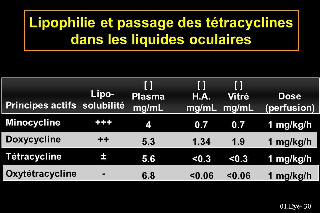 01.Eye- 30 Lipophilie et passage des tétracyclines dans les liquides oculaires Principes actifs Minocycline Doxycycline Tétracycline Oxytétracycline L