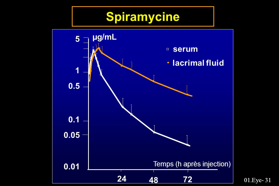 01.Eye- 31 Spiramycine serum lacrimal fluid 5 1 0.5 0.1 0.05 0.01 24 48 72 Temps (h après injection) µg/mL