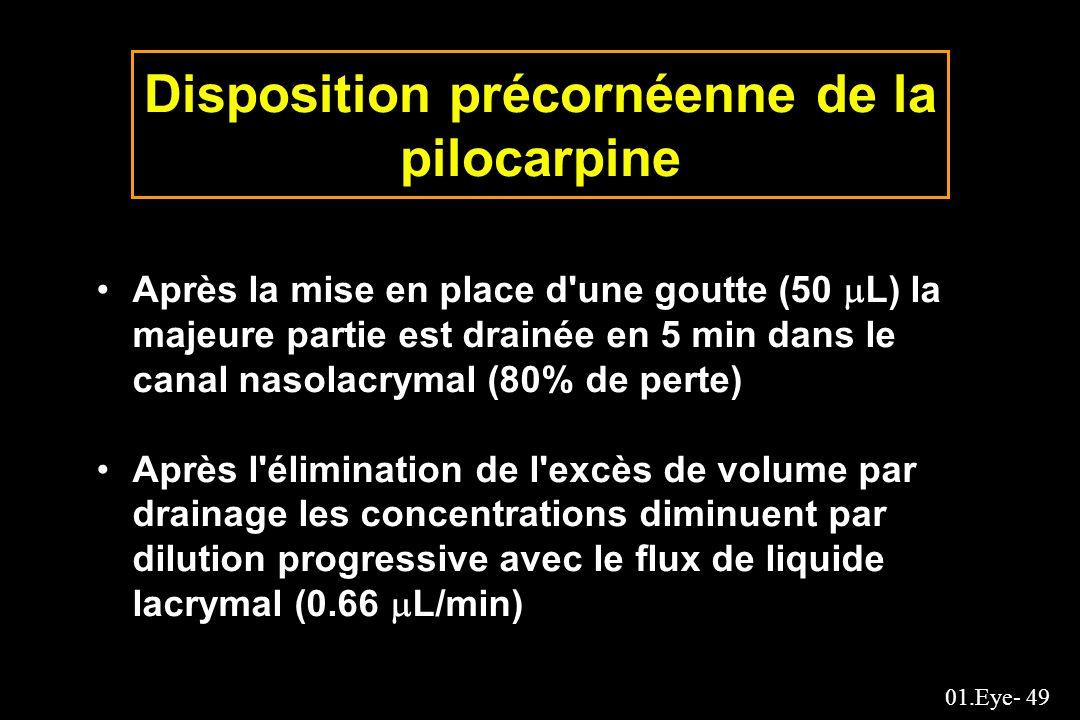 01.Eye- 49 Disposition précornéenne de la pilocarpine Après la mise en place d'une goutte (50 L) la majeure partie est drainée en 5 min dans le canal