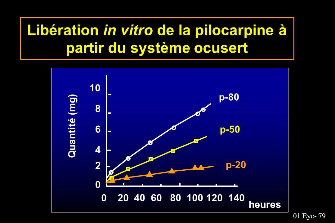01.Eye- 79 Libération in vitro de la pilocarpine à partir du système ocusert Quantité (mg) 0 2 4 6 8 10 0 20 40 60 80 100 120 140 p-80 p-50 p-20 heure