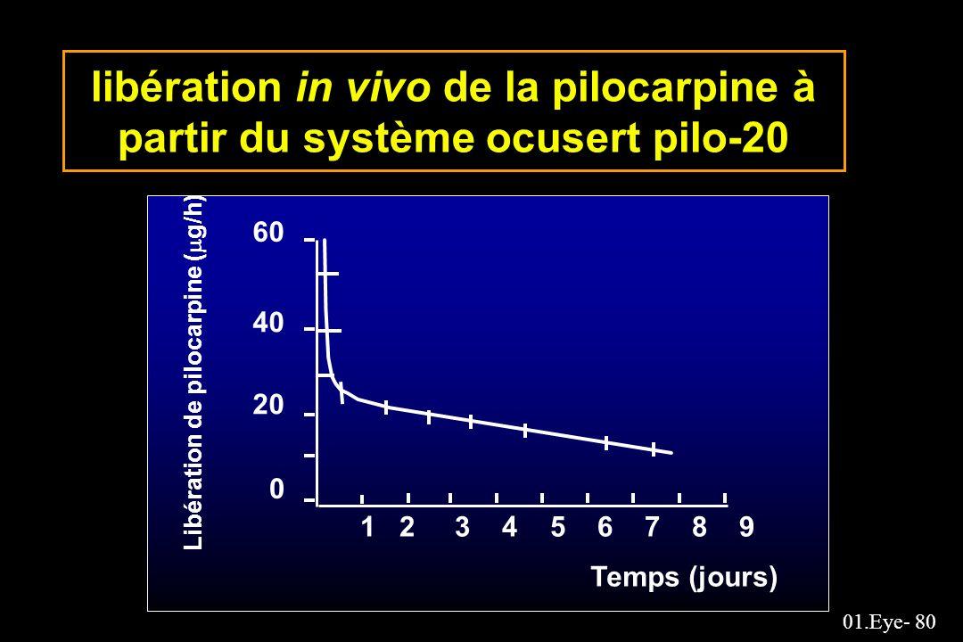01.Eye- 80 libération in vivo de la pilocarpine à partir du système ocusert pilo-20 60 40 20 0 1 2 3 4 5 6 7 8 9 Libération de pilocarpine ( g/h) Temp