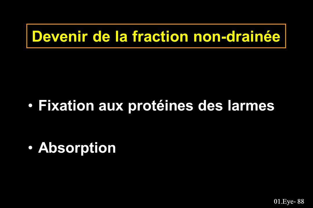 01.Eye- 88 Devenir de la fraction non-drainée Fixation aux protéines des larmes Absorption