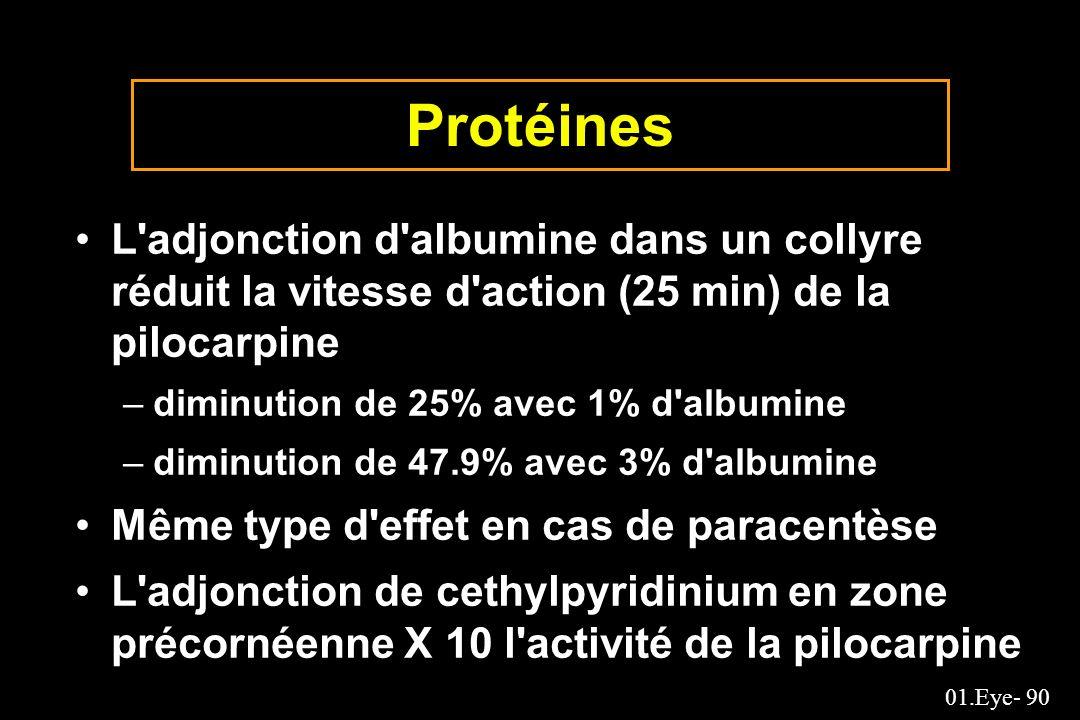 01.Eye- 90 Protéines L'adjonction d'albumine dans un collyre réduit la vitesse d'action (25 min) de la pilocarpine –diminution de 25% avec 1% d'albumi