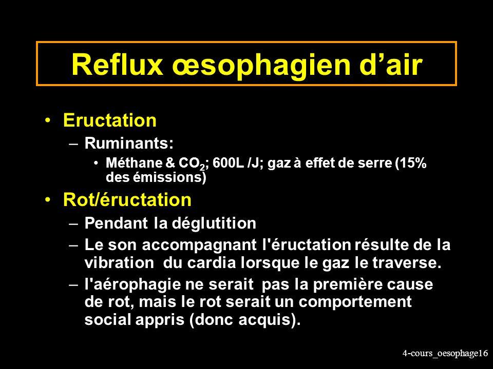 4-cours_oesophage16 Reflux œsophagien dair Eructation –Ruminants: Méthane & CO 2 ; 600L /J; gaz à effet de serre (15% des émissions) Rot/éructation –P