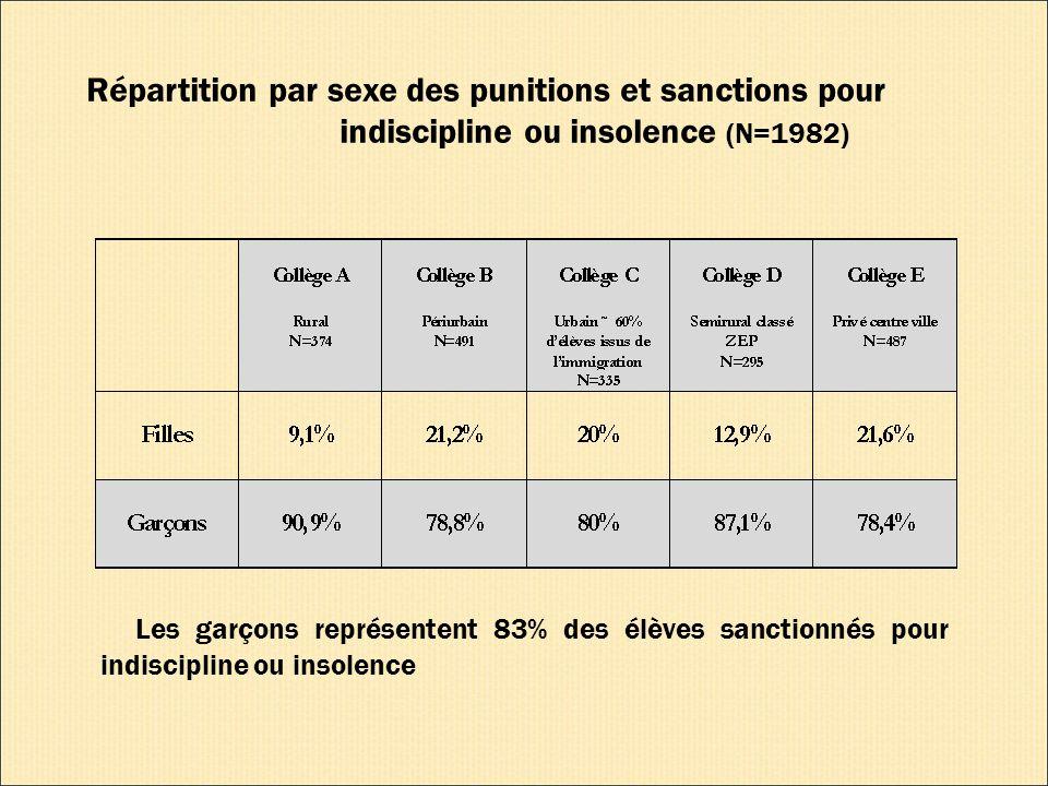 Répartition par sexe des punitions et sanctions pour indiscipline ou insolence (N=1982) Les garçons représentent 83% des élèves sanctionnés pour indiscipline ou insolence